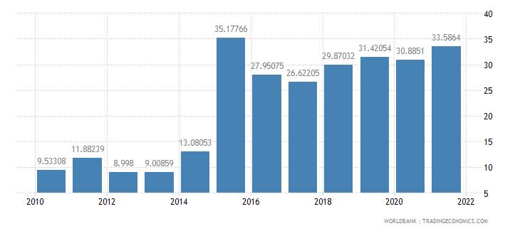 tajikistan gross savings percent of gni wb data