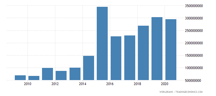 tajikistan gross savings us dollar wb data