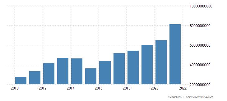 tajikistan household final consumption expenditure current lcu wb data