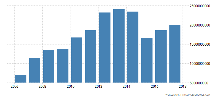 tajikistan household final consumption expenditure ppp us dollar wb data