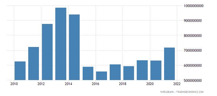 tajikistan household final consumption expenditure us dollar wb data