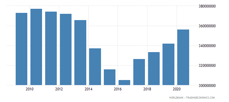 tajikistan ibrd loans and ida credits dod us dollar wb data
