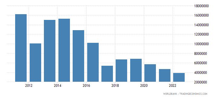tajikistan ict service exports bop us dollar wb data