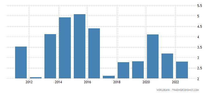 tajikistan ict service exports percent of service exports bop wb data