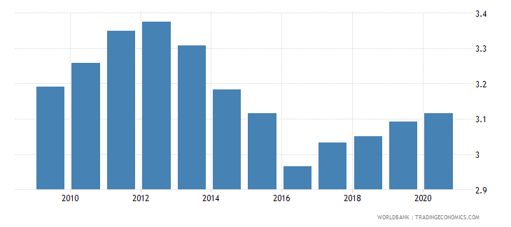 tajikistan ida resource allocation index 1 low to 6 high wb data