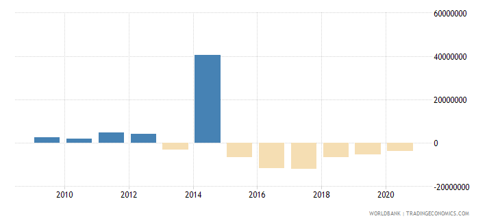 tajikistan ifc private nonguaranteed nfl us dollar wb data