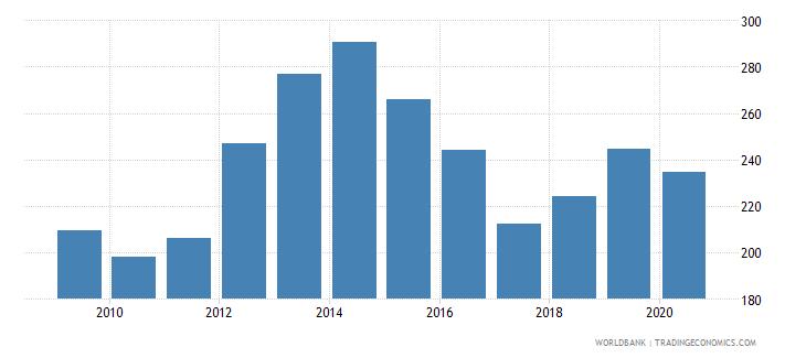 tajikistan import volume index 2000  100 wb data