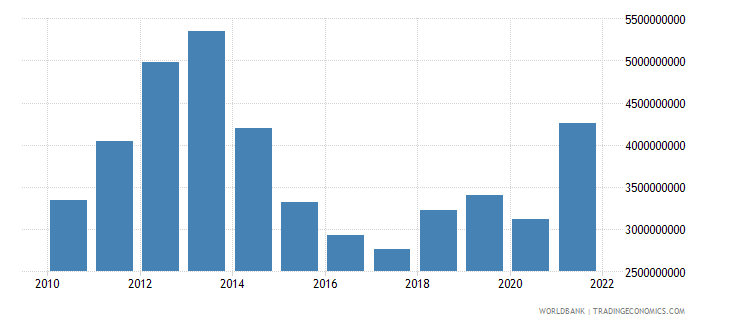 tajikistan imports of goods and services bop us dollar wb data