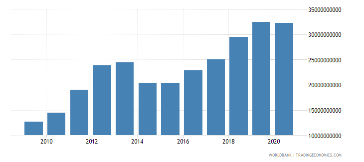 tajikistan imports of goods and services current lcu wb data