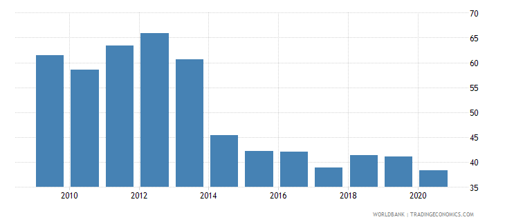 tajikistan imports of goods and services percent of gdp wb data