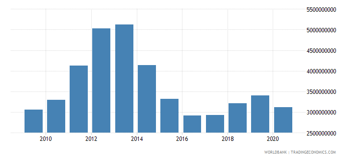 tajikistan imports of goods and services us dollar wb data