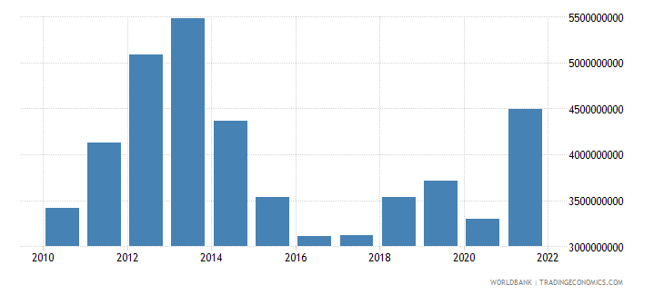tajikistan imports of goods services and income bop us dollar wb data