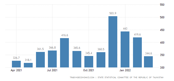 Tajikistan Imports