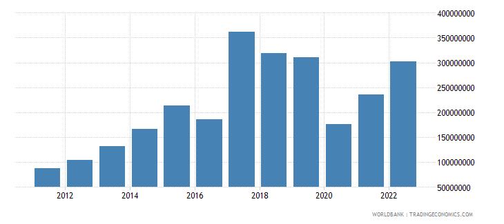 tajikistan income payments bop us dollar wb data