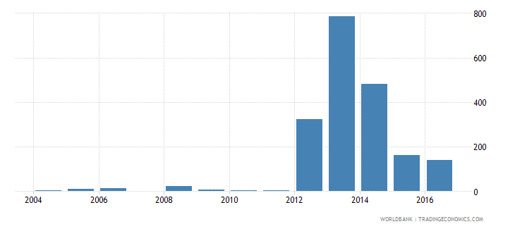 tajikistan industrial design applications nonresident by count wb data