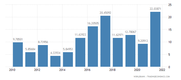tajikistan industry value added annual percent growth wb data