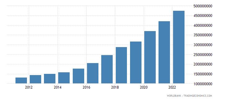 tajikistan industry value added constant lcu wb data