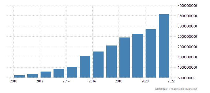 tajikistan industry value added current lcu wb data