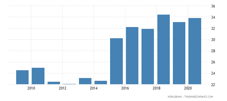 tajikistan industry value added percent of gdp wb data
