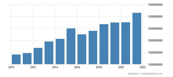 tajikistan industry value added us dollar wb data