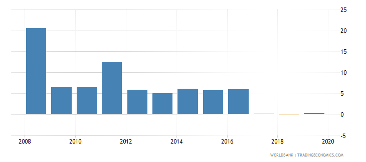 tajikistan inflation consumer prices annual percent wb data