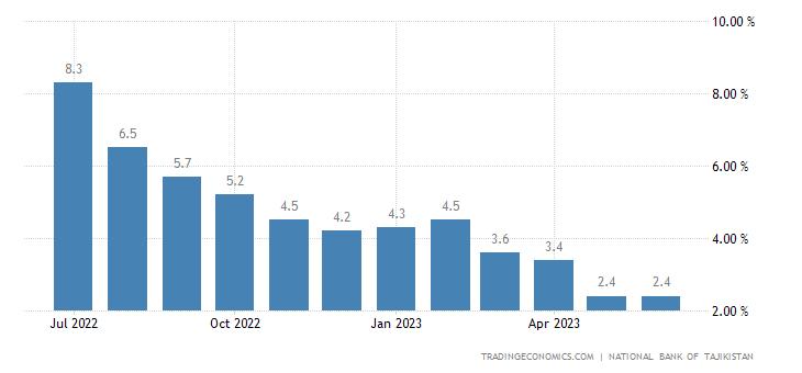 Tajikistan Inflation Rate