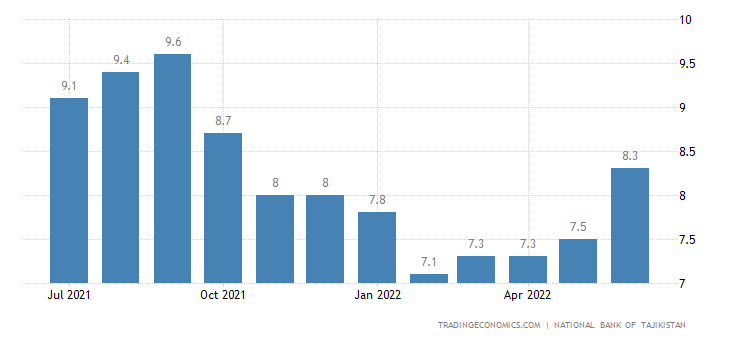 Tajikistan Inflation Rate