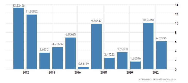 tajikistan inflation gdp deflator annual percent wb data