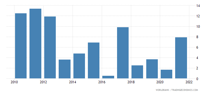 tajikistan inflation gdp deflator linked series annual percent wb data
