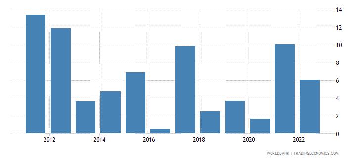tajikistan inflation gdp deflator linked series annual percent wb data