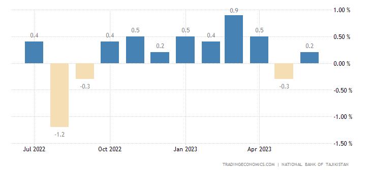 Tajikistan Inflation Rate MoM