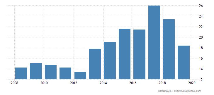 tajikistan interest rate spread lending rate minus deposit rate percent wb data