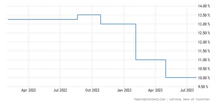 Tajikistan Interest Rate