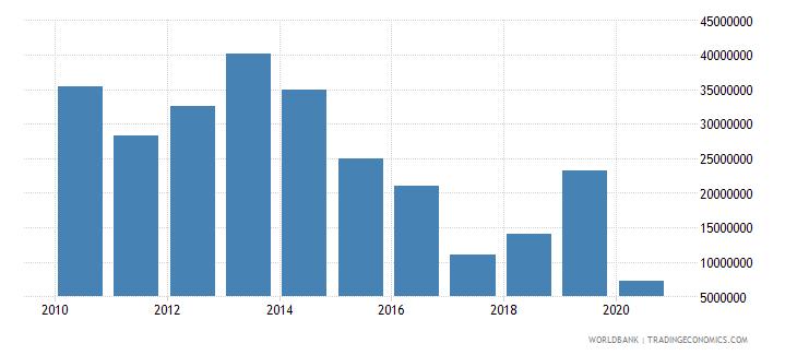 tajikistan international tourism expenditures for passenger transport items current us$ wb data