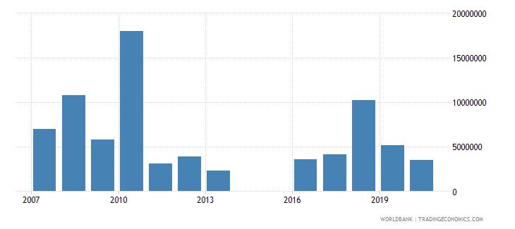 tajikistan international tourism expenditures for travel items us dollar wb data