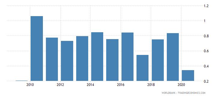 tajikistan international tourism expenditures percent of total imports wb data