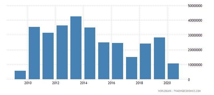 tajikistan international tourism expenditures us dollar wb data
