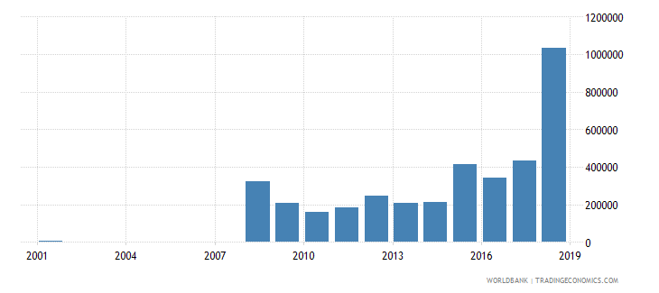 tajikistan international tourism number of arrivals wb data