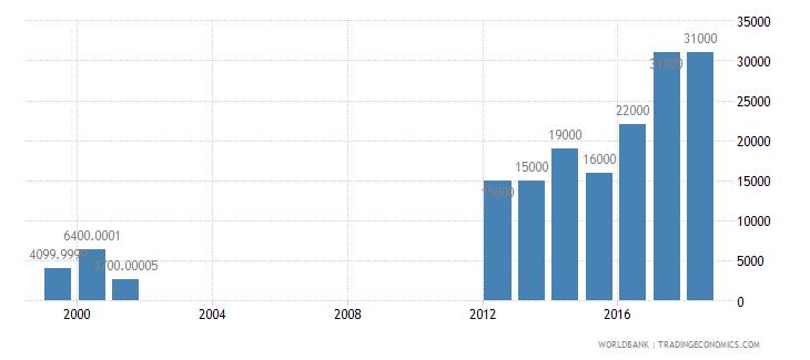 tajikistan international tourism number of departures wb data