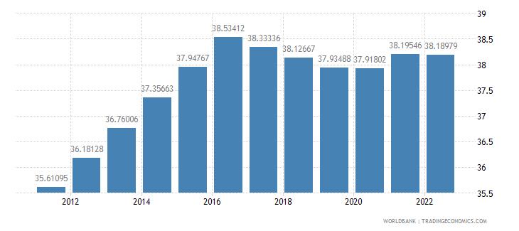 tajikistan labor force female percent of total labor force wb data