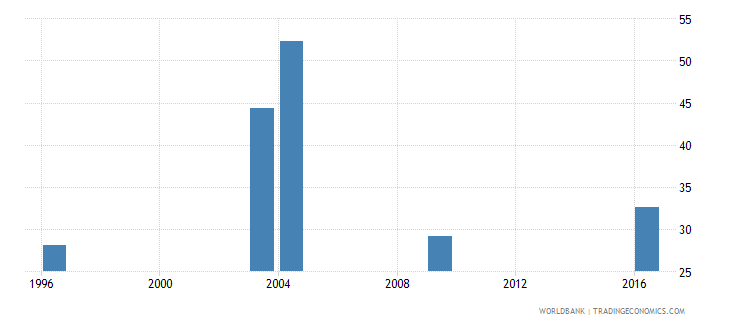 tajikistan labor force participation rate female percent of female population ages 15 national estimate wb data