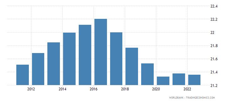 tajikistan labor force participation rate for ages 15 24 female percent modeled ilo estimate wb data