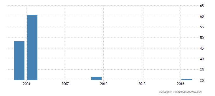 tajikistan labor force participation rate for ages 15 24 male percent national estimate wb data