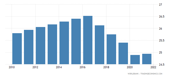 tajikistan labor force participation rate for ages 15 24 total percent modeled ilo estimate wb data