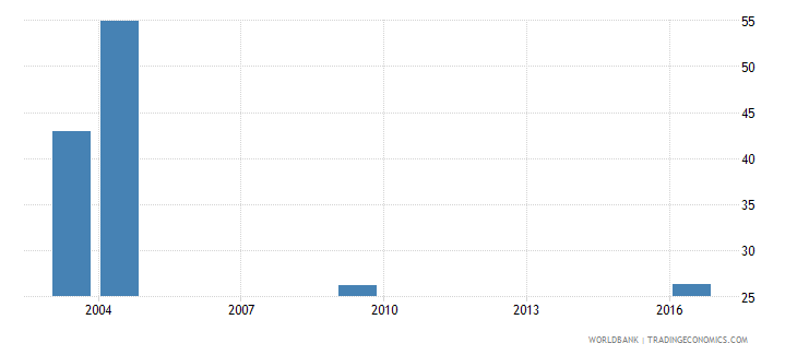tajikistan labor force participation rate for ages 15 24 total percent national estimate wb data