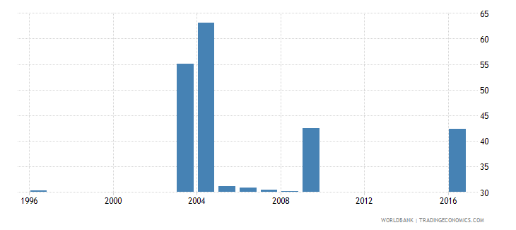 tajikistan labor force participation rate total percent of total population ages 15 national estimate wb data