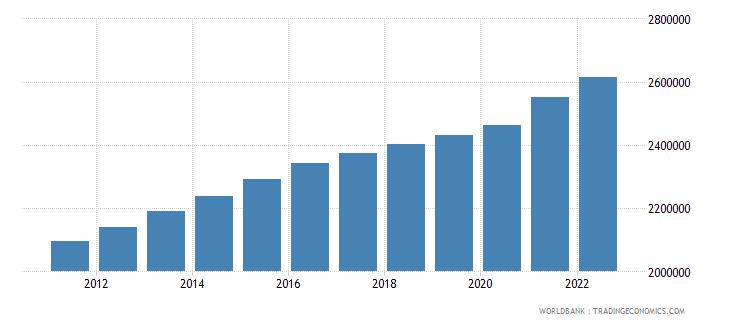 tajikistan labor force total wb data