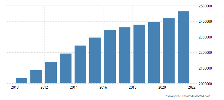 tajikistan labor force total wb data