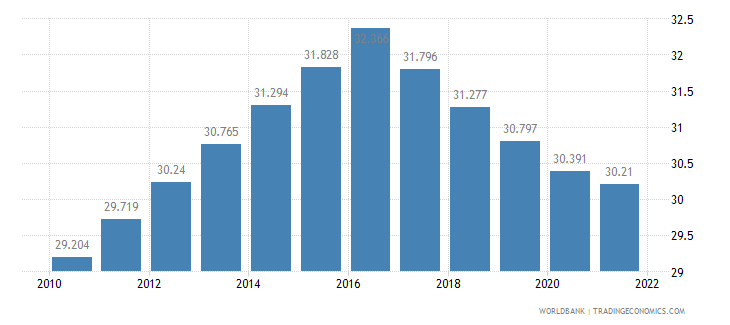 tajikistan labor participation rate female percent of female population ages 15 plus  wb data