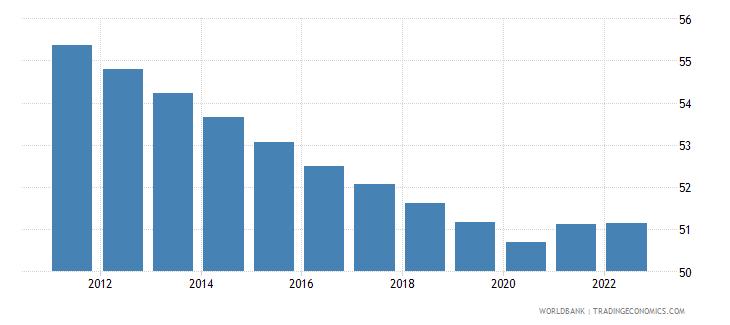 tajikistan labor participation rate male percent of male population ages 15 plus  wb data